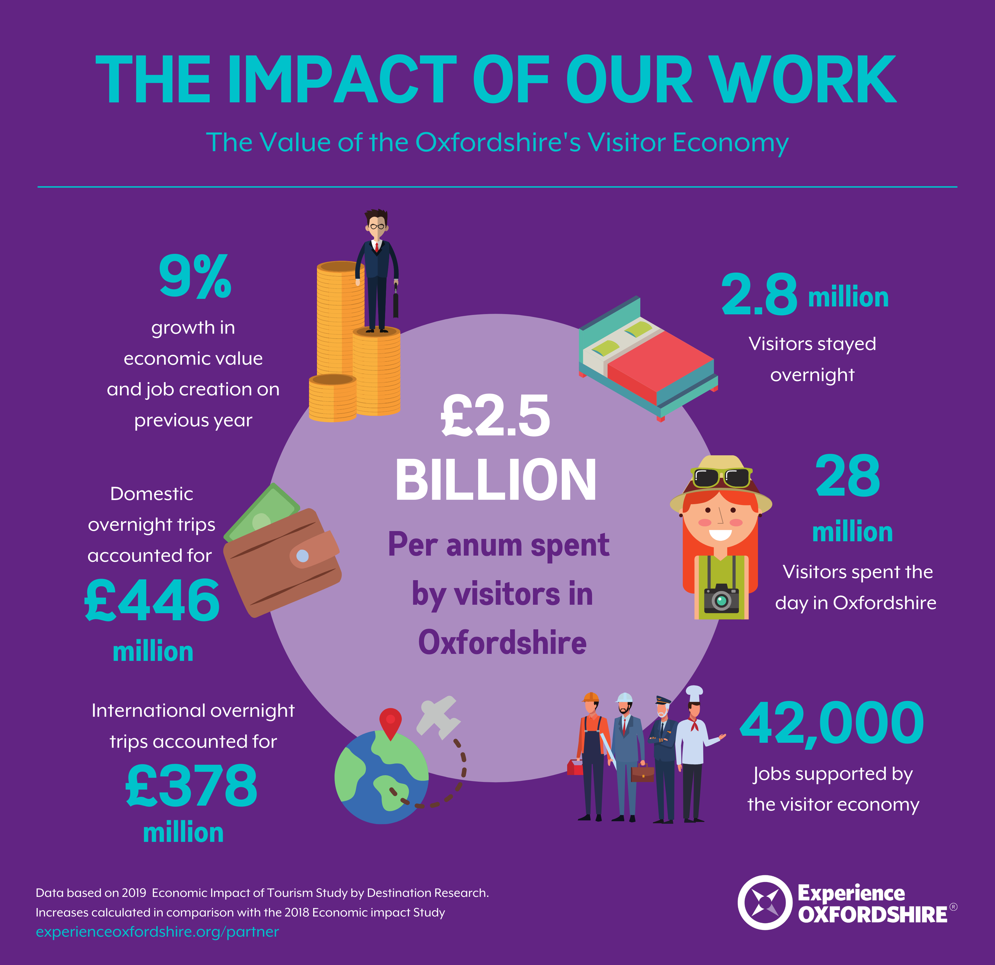graphic showing impact of experience Oxfordshire work
