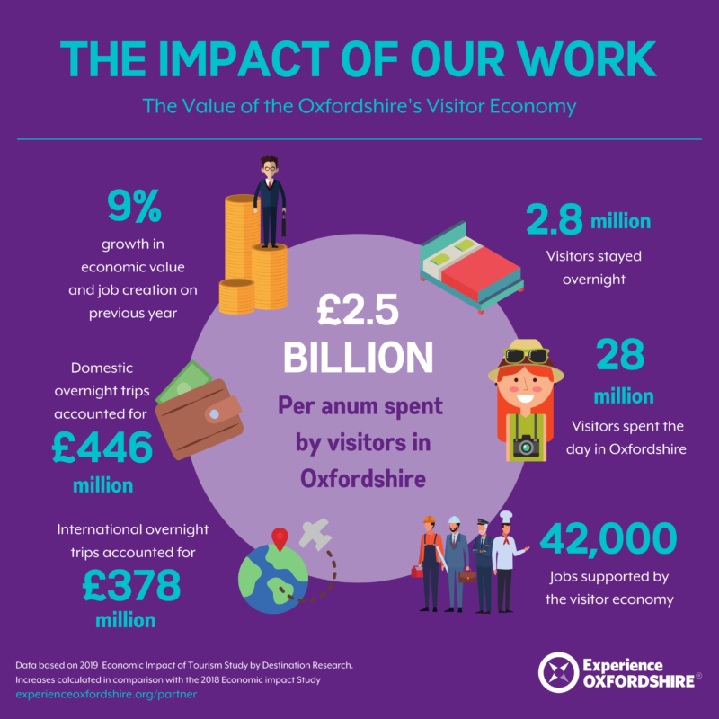 impact of experience Oxfordshire work in figures
